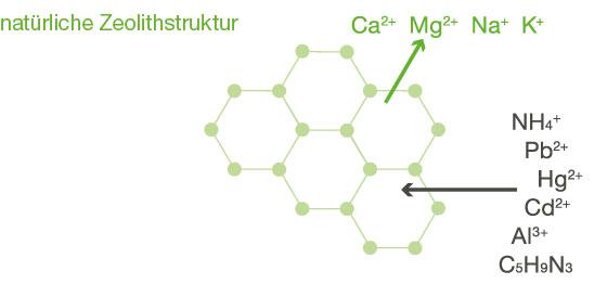 estructura de zeolita natural